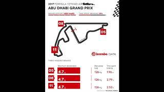 Brembo use of its braking systems at the 2017 Formula 1 Abu Dhabi Grand Prix