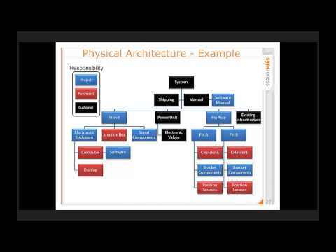 Systems Engineering Lite