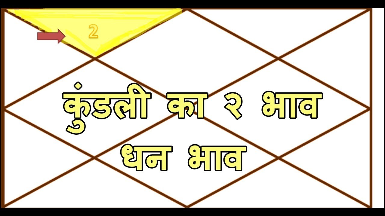 2nd house in vedic astrology in hindi | Learn astrolgy in Hindi