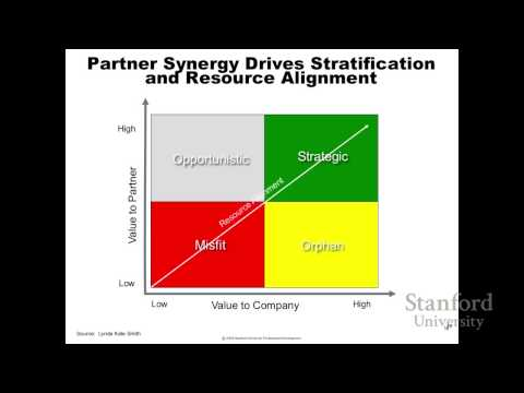 Best Practices for Managing and Measuring Partner Relationships