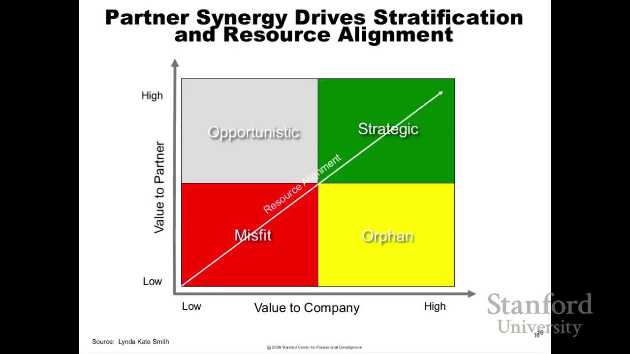 partnership relationship management