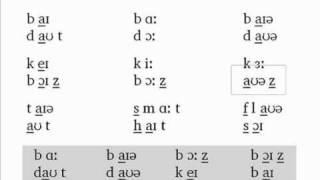 The Phonetics Symbols Course - Lesson 8 - Review 5 to 7