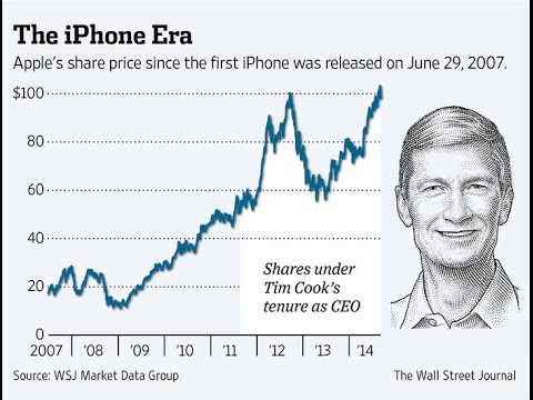 Apple Reveals CEO Tim Cook's Salary