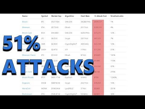 The Low Cost Of A POW 51% Attack Is Concerning