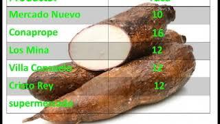 Revista 110 | Agropecuaria | Precios | Wilson Pichardo 11/07/2020