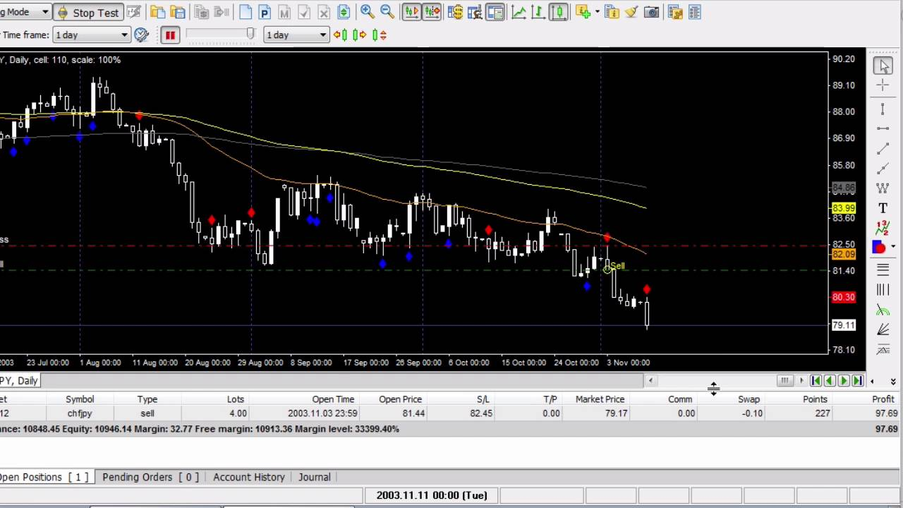 tutorial video forex tester