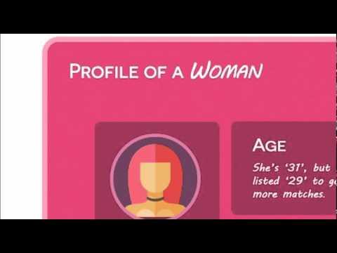 Online dating lies statistics