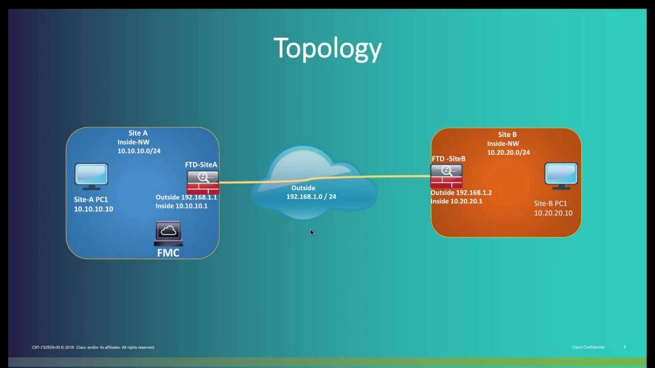 Configuring IPSec Site to Site VPN in FTD using FMC