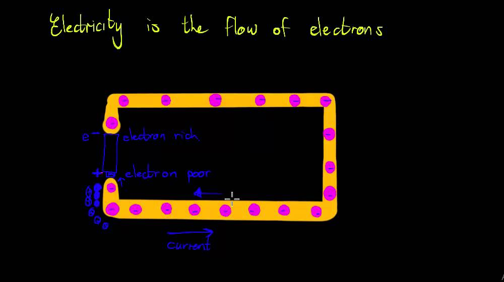 electricity electron flow in a closed circuit youtubeelectricity electron flow in a closed circuit