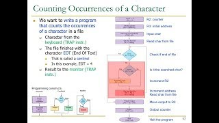 Design of Digital Circuits - Lecture 10: ISA (II) and Assembly Programming (ETH Zürich, Spring 2018)