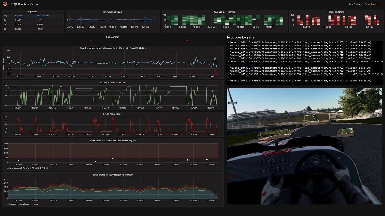 Project Cars 2 Analyzed by Confluent KSQL