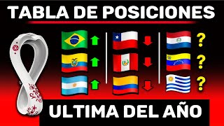 ANALISIS | Tabla POSICIONES FECHA #4 y FUTUROS Partidos 2021 | ELIMINATORIAS