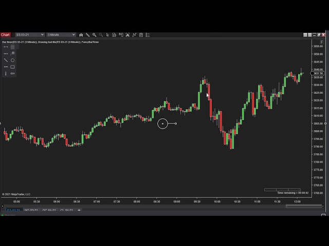 030421 -- Daily Market Review ES GC CL NQ - Live Futures Trading Call Room