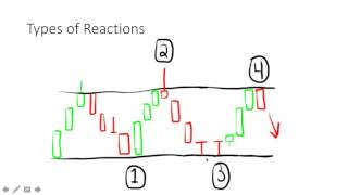 Trading for Beginners- How Markets React to Support/Resistance