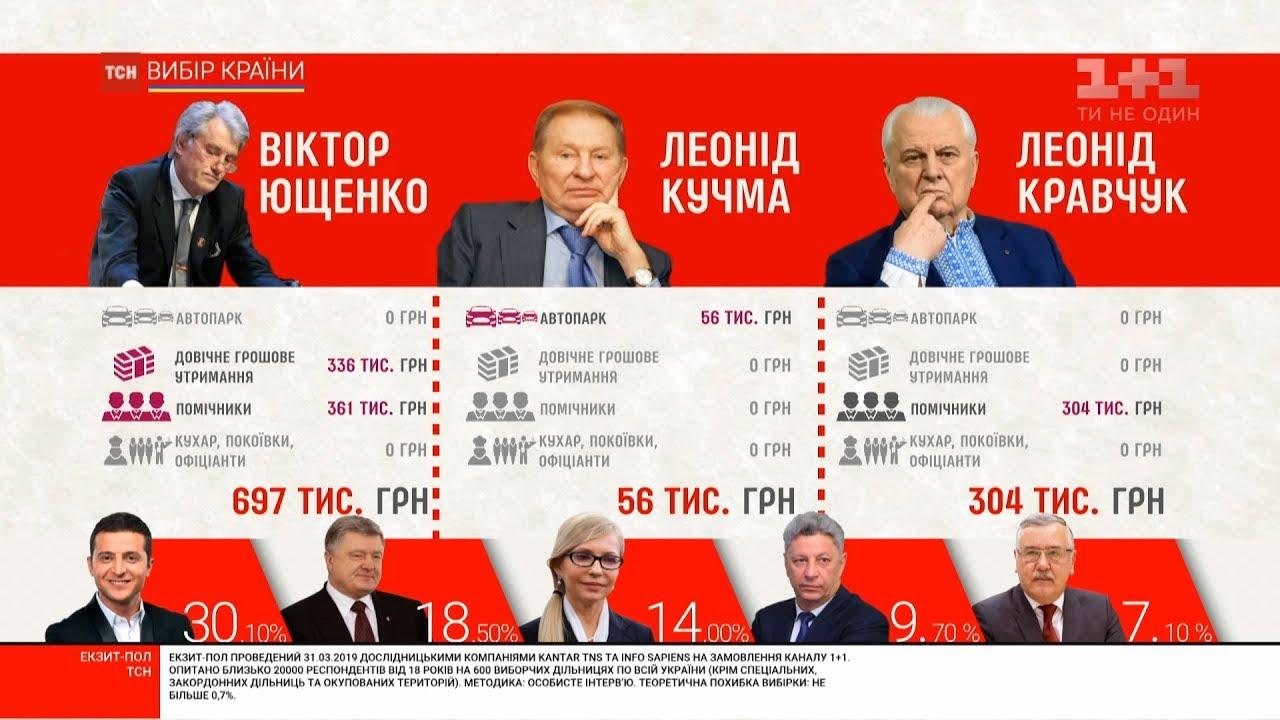 """Результат пошуку зображень за запитом """"Літаки, харчування та автопарк: скільки українці витрачають на утримання президента"""""""