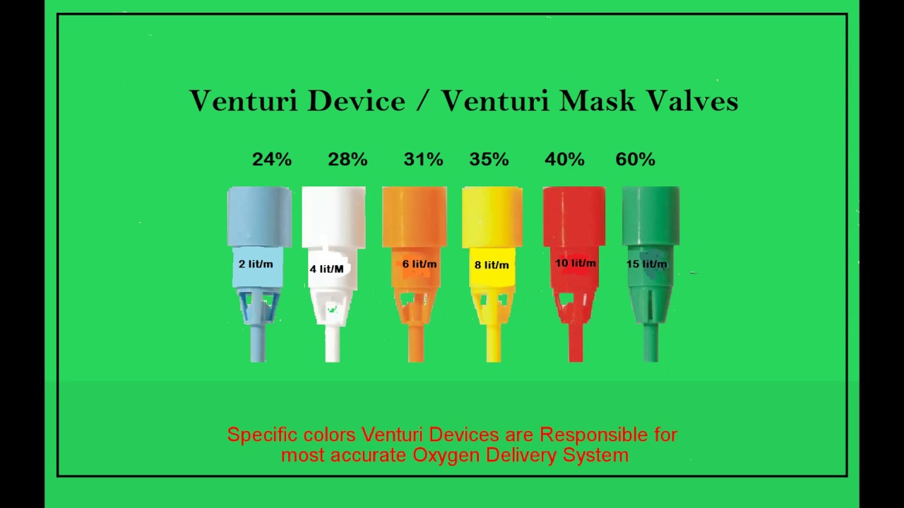 Venturi Masks Oxygen Flow Rate