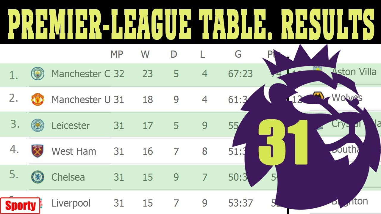 Premier League table, standings, latest fixtures, results: Manchester ...