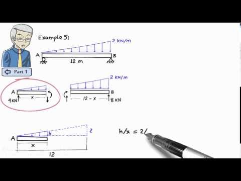 Resolving forces in truss