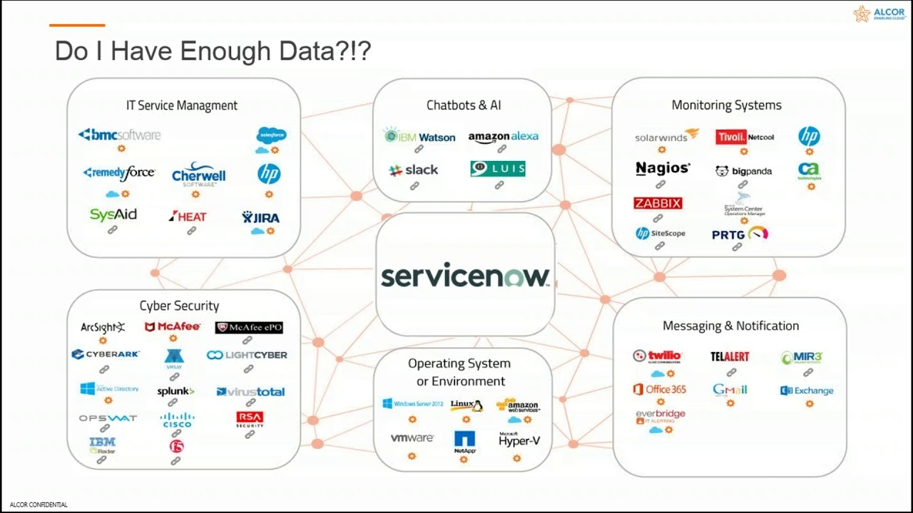 Alcor Webinar | ServiceNow Integration With Tenable | Journey to The Center  of the CMDB | Part 2