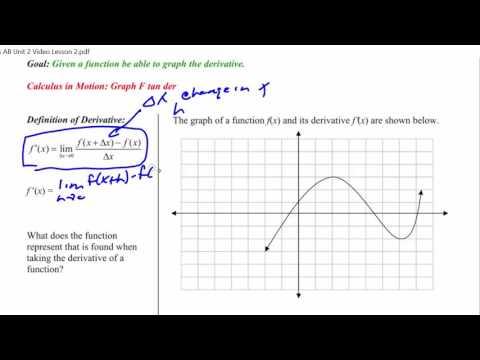 AP Calculus AB Unit 2 Video Lesson 2