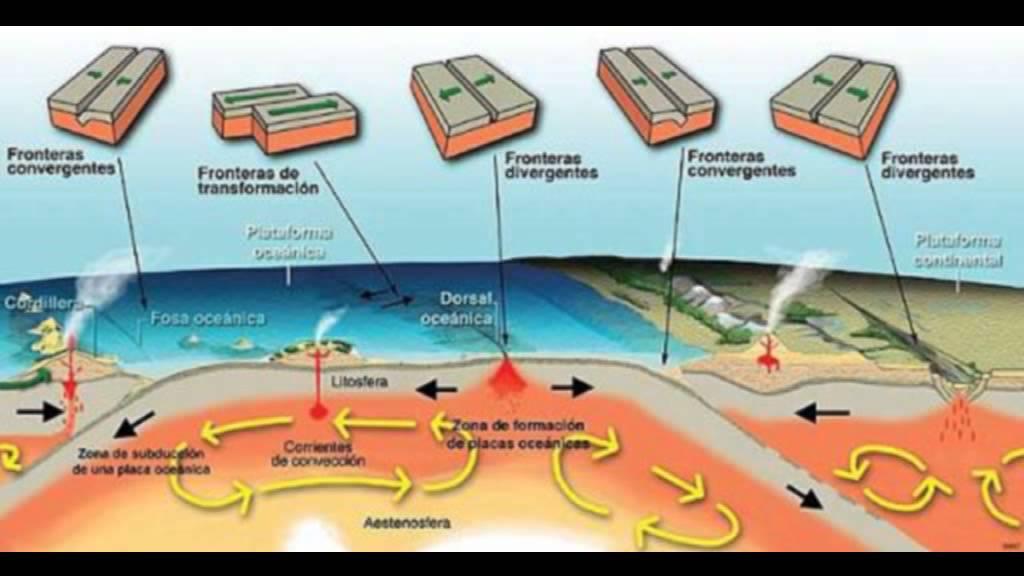 placas tectonicas (movimientos de las placas tectonicas) - YouTube