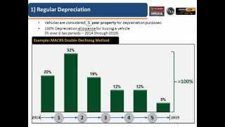 2014 Section 179 / Bonus Depreciation Webinar: How Tax Rules Impact Work Vehicle Buying Decisions