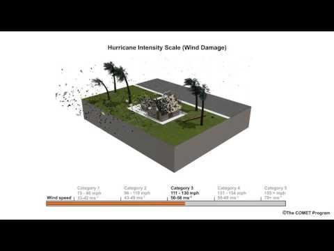 Hurricane Wind Damage: Saffir-Simpson Scale
