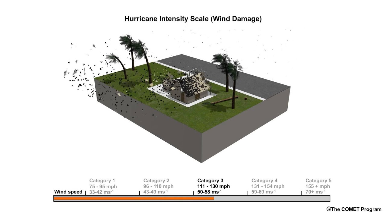 Saffir-Simpson hurricane scale: How to measure a tropical cyclone's strength