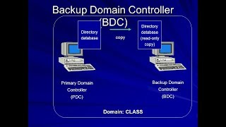 How to Backup Domain Controller in window server 2012, Backup Domain Controller