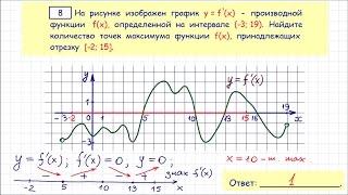видео Задание №7 ЕГЭ по математике профильный уровень