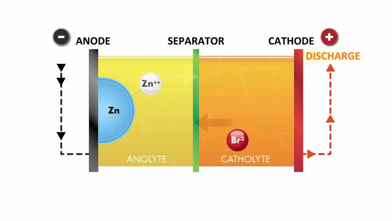 Zbb Flow Battery Technology