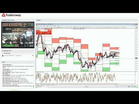 Forex Today Strategy Session: Baltic Dry Index and Trading AUD
