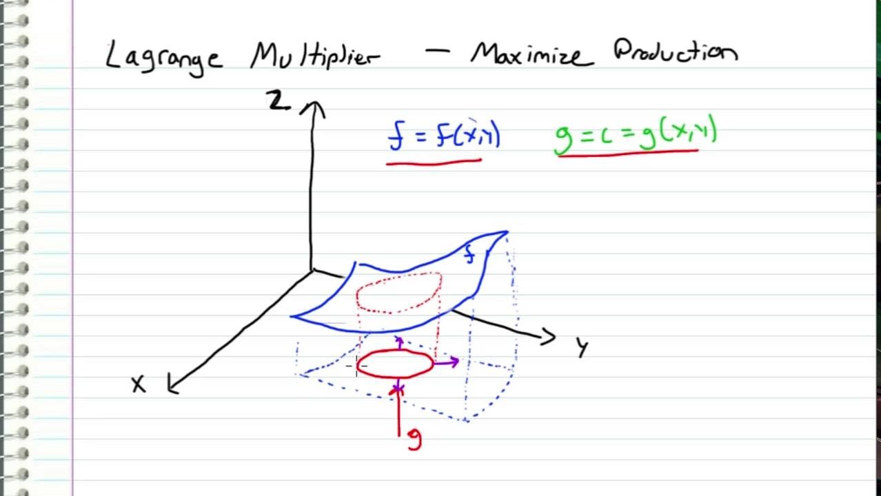Multivariable Calculus - Lagrange Multiplier EXAMPLE ... Multivariable