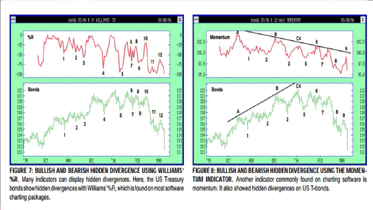 Hidden Divergence Technical Indicators
