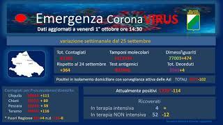 Coronavirus Abruzzo, dati al 1° ottobre: oggi 56 nuovi positivi e 96 guariti; (settimanale +364)