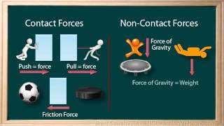 BCLN - Physics - Forces 2 - Contact & Non-Contact