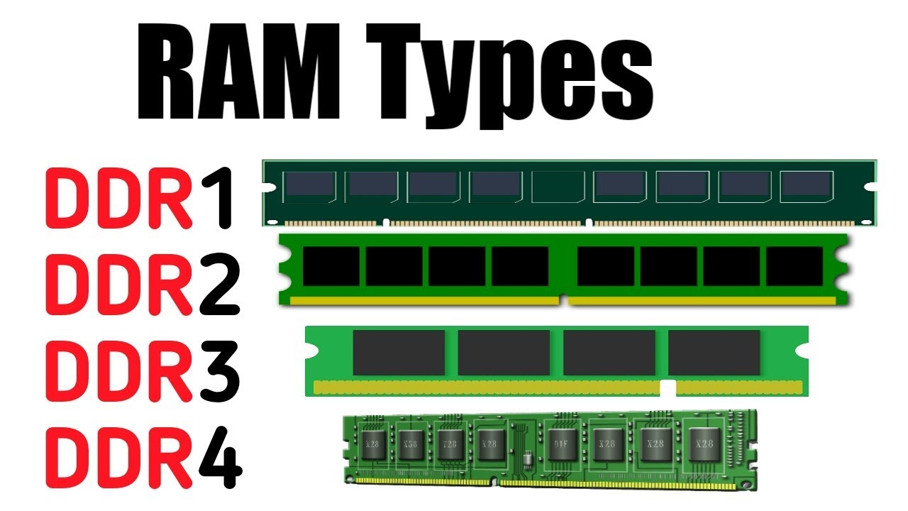 Types Of RAM Memory Explained In Detail - YouTube