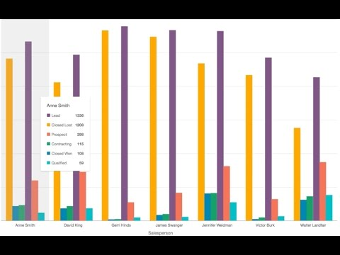 Amazon QuickSight - Sales Pipeline Analysis