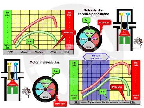ASÍ FUNCIONA EL AUTOMÓVIL (I) - 1.14. Motor multiválvulas (4/7)