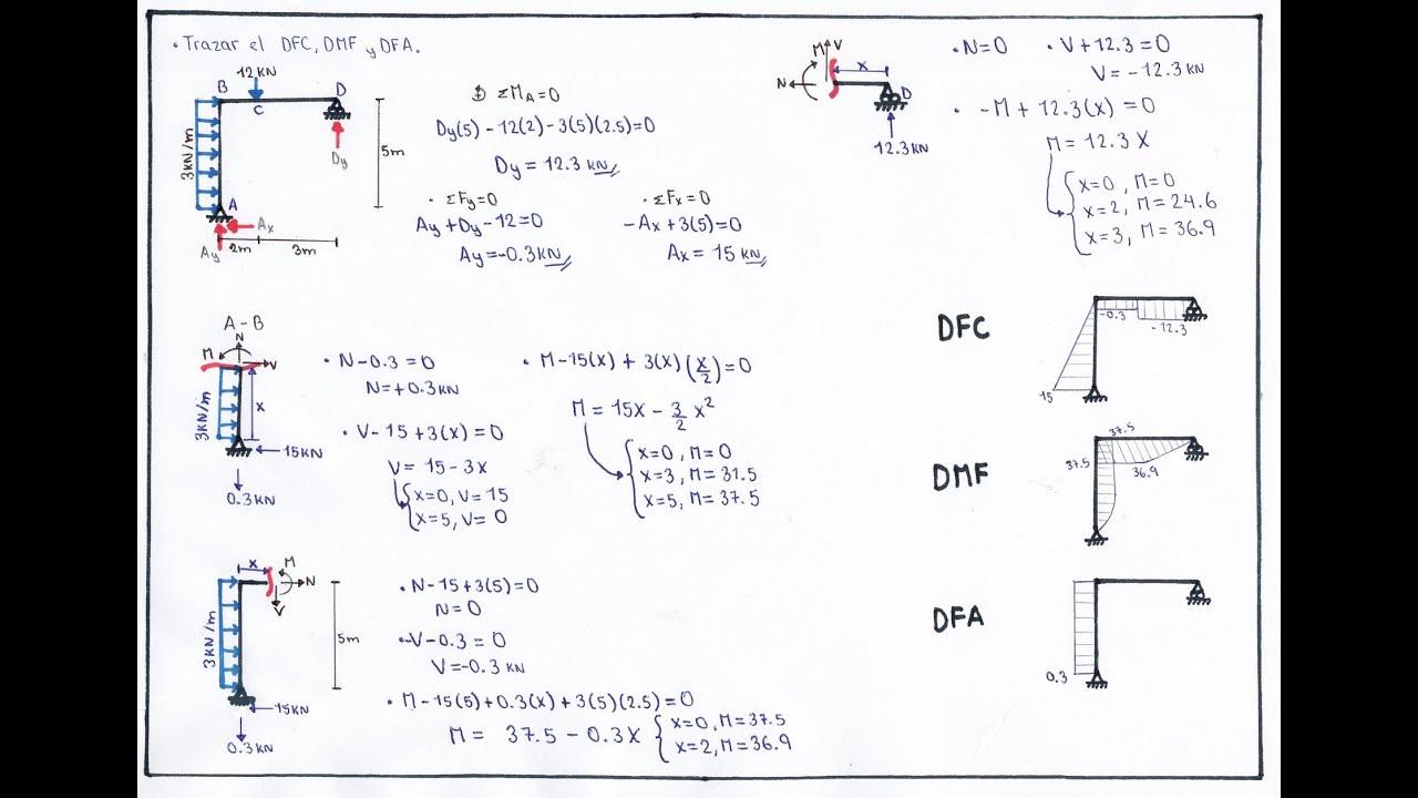 Diagrama de Momento flector y Fuerza cortante - PORTICOS - YouTube
