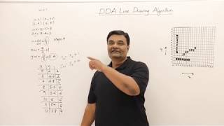 Bresenham Line Drawing Algorithm Solved Problems : Computer graphics dda algorithm with numerical problems anti