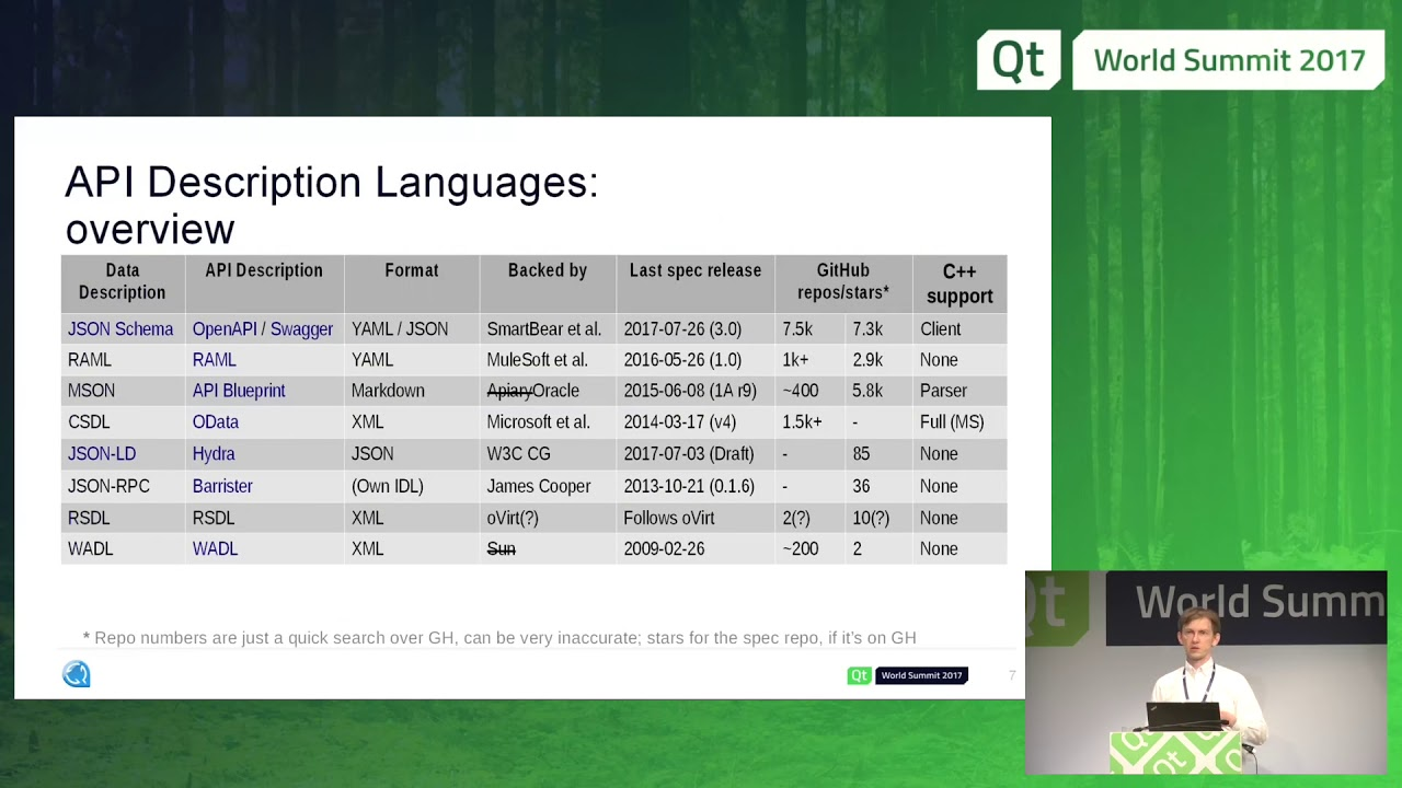 Qtws17 restful api description languages alexey rusakov youtube qtws17 restful api description languages alexey rusakov malvernweather Image collections