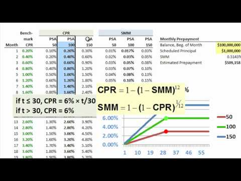 FRM: Mortgage prepayment metrics CPR & SMM