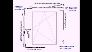 Ч.9  Окна ПВХ. Регулировка. Теория от Алексеича.