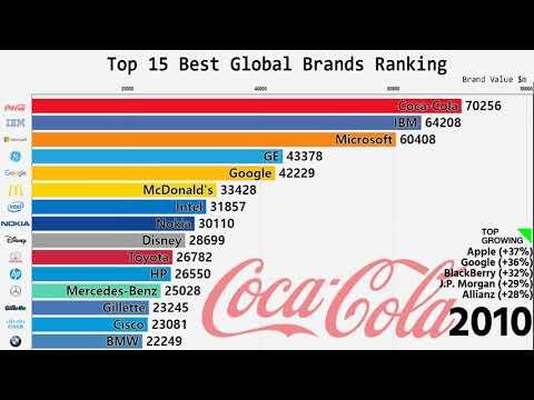 Самые богатые компании мира 2008-2018