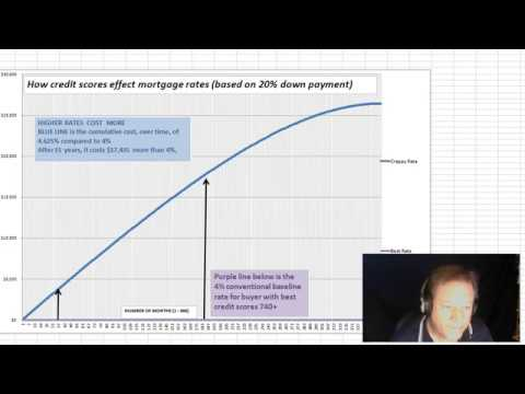Effect Of Credit Scores on Mortgage Rates- Part 1 of 3