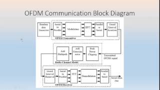 Performance Evaluation of OFDM System with Rayleigh, Rician and AWGN Channels