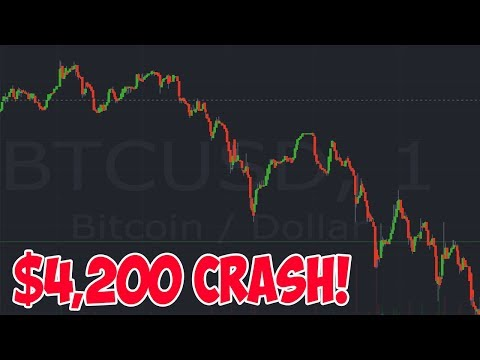 BTC Falls $400 from $4,200!