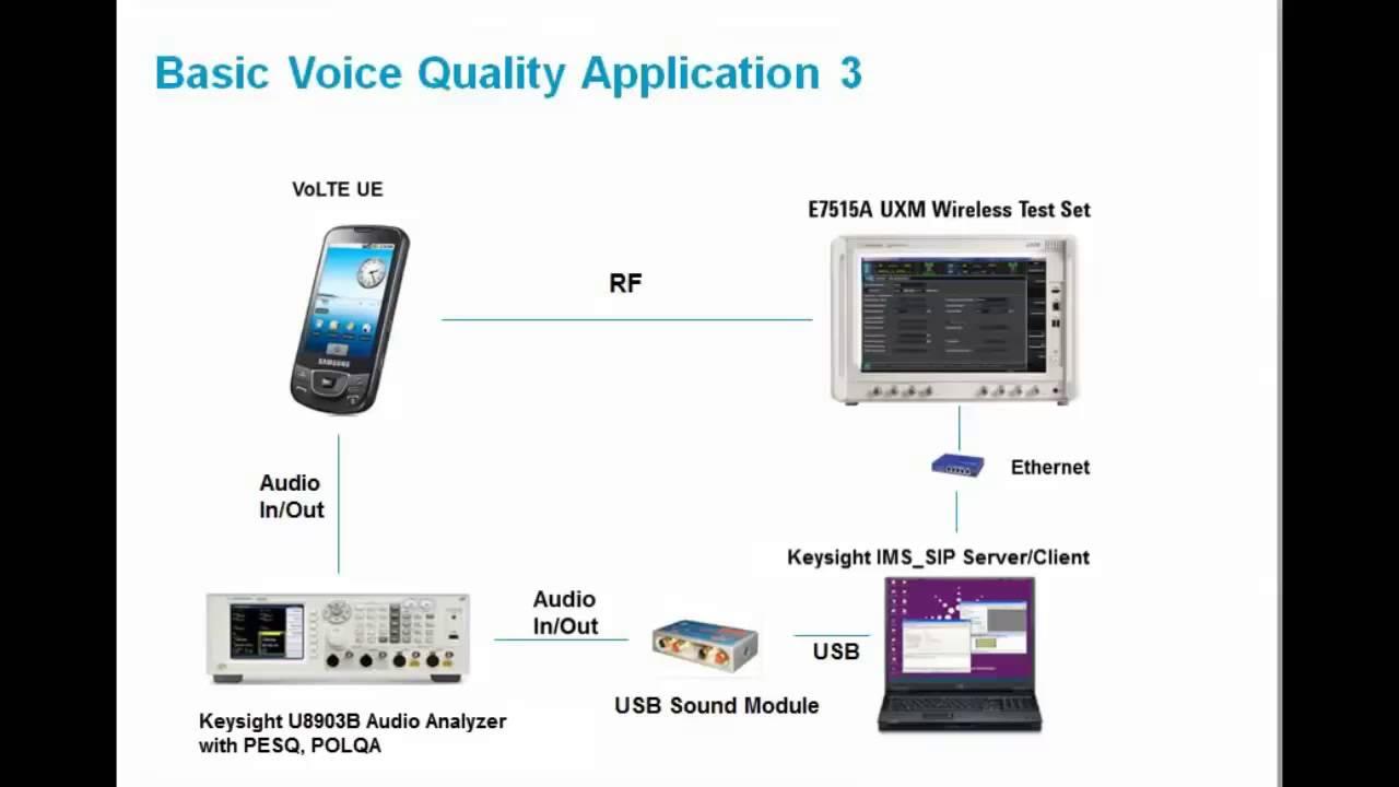 Perform voice over lte volte voice quality tests with the perform voice over lte volte voice quality tests with the keysight u8903b audio analyzer baditri Gallery