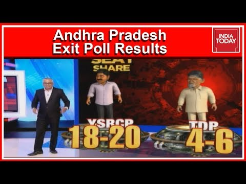 Andhra Pradesh Exit Poll Results 2019 |  18-20 Seats For YSRCP And 4-6 For TDP